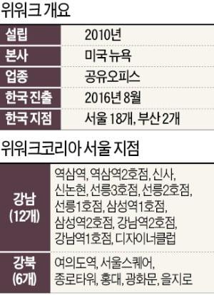 [단독] 위워크 한국지점 정리…오피스 '공실 폭탄' 터지나