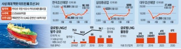'수주 잭팟'에 불황 탈출 기대…조선주, 모처럼 쾌속항진