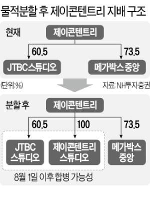 드라마 부문 떼내…제이콘텐트리 다시 '뜀박질'