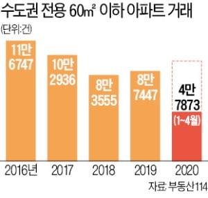 '몸값' 높아진 소형아파트…올 수도권 거래 3배 늘었다
