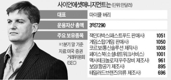 영화 '빅쇼트' 실존 주인공의 '역발상 바이코리아' 대박