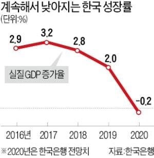 [숫자로 읽는 세상] 올 경제성장률 전망치 2.3%P나 끌어내린 한국은행
