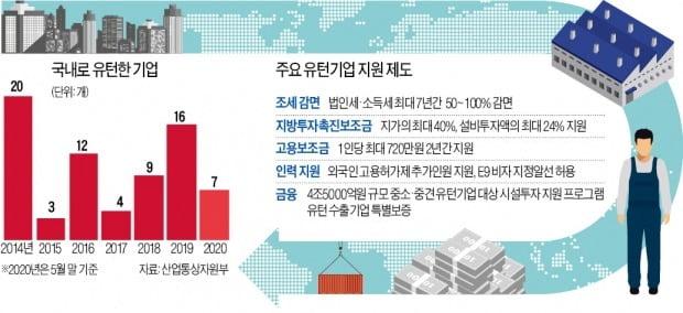 """돌아온 기업 80곳 중 절반만 가동 중…""""한국은 유턴기업 무덤"""""""