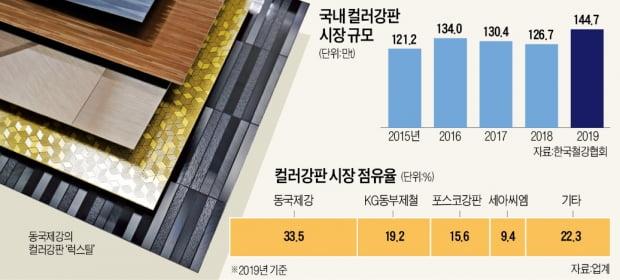 """""""33조원 시장 잡아라""""…동국제강·포스코 '컬러강판 전쟁'"""