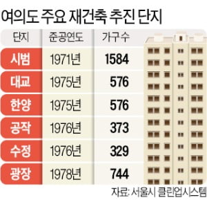 기약 없는 '여의도 통개발'…꽉 막힌 50년 '시범' 재건축