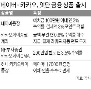 네이버-카카오 '핀테크 격돌'…같은 날 '파격우대' 통장
