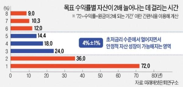 노후에 현금 따박따박…年 3~5% 수익 채권·리츠·배당株 뜬다