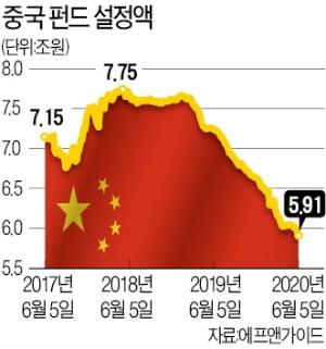 """""""美·中 갈등 커졌지만…중국증시 투자 전망 여전히 밝다"""""""