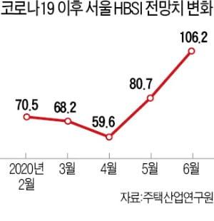 서울 6월 주택경기전망 '맑음'…법원 경매 낙찰가율도 급등