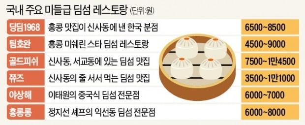 딤섬 '춘추전국'…중저가 레스토랑 잇따라 개점