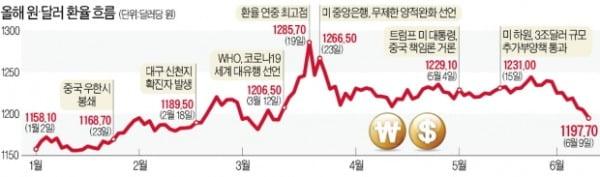 원·달러 환율 1100원대로 하락한 까닭