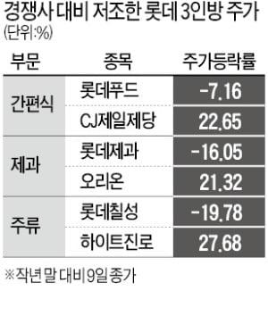 경쟁사 기세에 맥 못추는 롯데 '음식료 3총사'