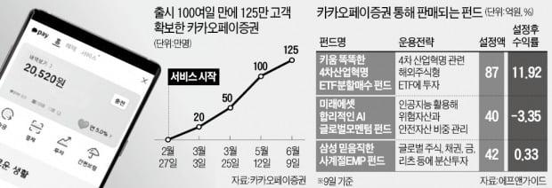 쑥쑥 크는 '카카오 증권'…잔돈 모아 하루 5만건 투자