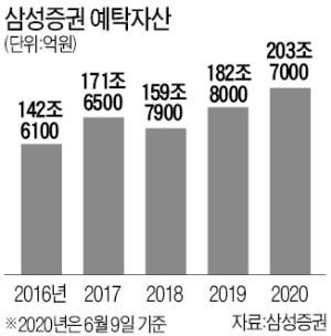 삼성증권 개인 예탁자산 200조 돌파