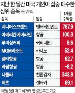"""1만 찍은 나스닥 뒤엔 '美 동학개미'…""""좀비 랠리"""" 우려도"""