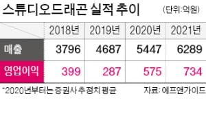 '웨이브' 가입자 1000만 육박…몸값 뛰는 콘텐츠株
