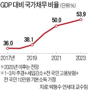 문재인 정부 3년, 나랏빚 195조원 늘어날 듯