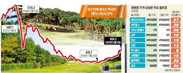 골프 회원권 '코로나發 특수'…한 달 새 1억 폭등