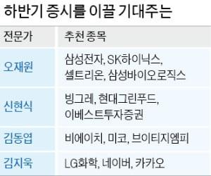 """""""삼성바이오로직스·카카오 더 간다…반도체 수요도 증가할 것"""""""