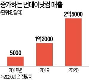 '느슨한 재택근무' 해결사로…기업가치 5배 뛴 먼데이닷컴