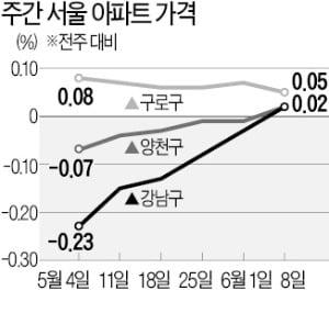 집값 다시 '꿈틀'…추가 규제보다 증시 활성화를 [한상춘의 국제경제읽기]