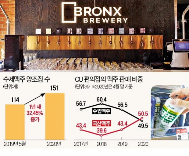 수제맥주, 규제 풀자 '펄펄'…3년 만에 수입맥주 꺾었다