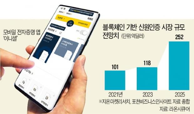 '모바일 신분증' 시장 주도권 경쟁 불 붙었다