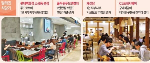 1인 메뉴 전성시대…한정식·샤부샤부도 혼자 먹는다