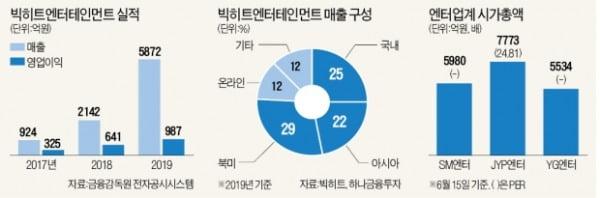 빅히트 '사상 최고 공모 경쟁률 예고'…관건은 BTS 군 입대?