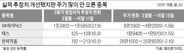 SK하이닉스·테스·한미약품…'빛 못본' 실적 유망株