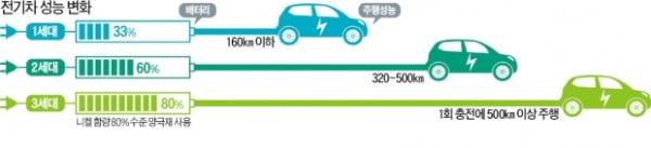 전기차, 이제 20분 충전해 서울서 부산까지 달린다