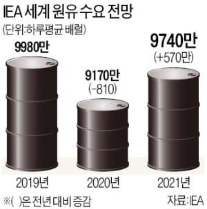 "IEA ""내년 원유 수요 기록적 증가"""