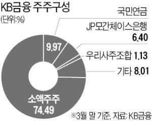 [마켓인사이트] KB금융, 칼라일서 5000억 투자받는다