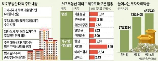 부동산 규제에 건설·은행株 '울고'…가구·증권株 '웃고'