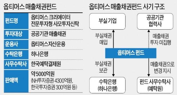 [단독] '펀드 돌려막기' 또 터졌다…옵티머스 5000억 환매 연기