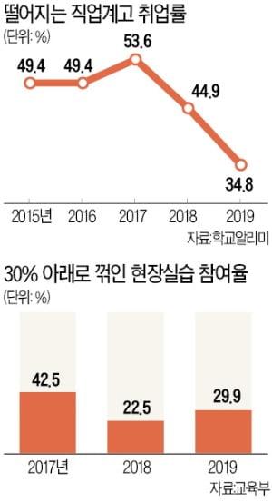 취업 통로 '현장실습' 코로나로 마비…올해 직업계고 취업률 30% 밑돌 수도