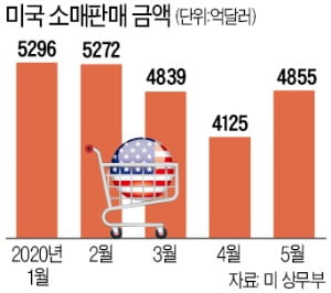 [숫자로 읽는 세상] 미국 5월 소매판매 17.7% 상승…'V자 반등론' 다시 꿈틀