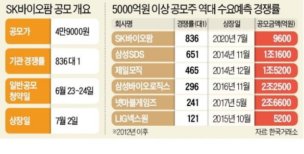 SK바이오팜 수요예측 836대 1…공모기업 중 '역대 최고' 경쟁률