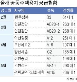청약 열풍에…검단·고덕 택지 확보 '불꽃 경쟁'