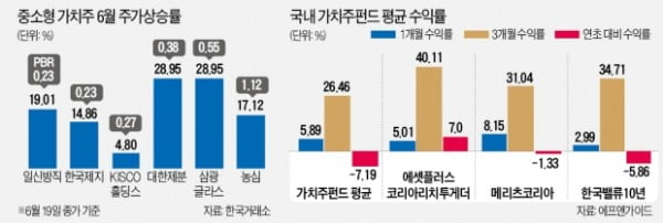 꿈틀대는 가치주…4년 만에 '몸값 재평가' 시동?