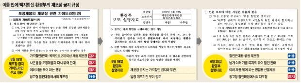 '묶음 할인' 금지 이틀 만에…슬그머니 '없던 일'로 돌린 환경부