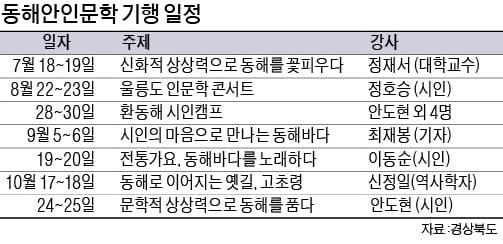동해 신화와 함께 상상력의 바다에 풍덩…시인 정호승과 '울릉도 인문학 북콘서트'