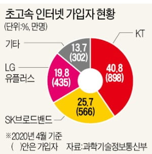 집안 어디서나 와이파이…KT, 인터넷 1위 굳힌다