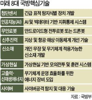 70년 前 전차 한 대 없던 한국…첨단기술 무장한 '방산 강국'으로