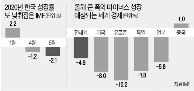 """""""코로나 충격 크다""""…한국 성장률 외환위기 후 최악"""