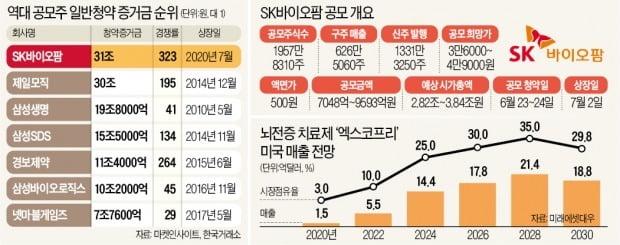 바이오 열풍+넘치는 유동성…IPO 역사 바꾼 SK바이오팜