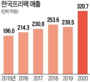 한국프리팩, 국내 커피믹스 포장재 PE필름 절반 생산…매출 1% R&D 투자