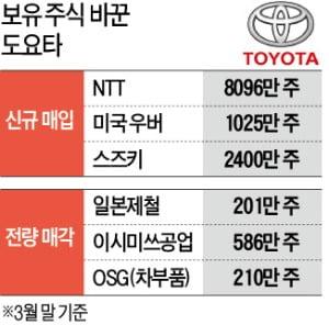도요타, 우버 주식 사고 일본제철 팔았다…미래車 집중 투자