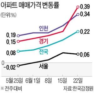 경기·인천 집값 더 올라…서울도 3주 연속 상승