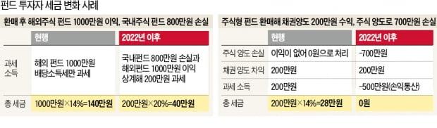 해외펀드 1000만원 벌고, 국내 800만원 손실땐…200만원에 세금